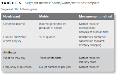 Segment metrics: needs/wants/attributes template
