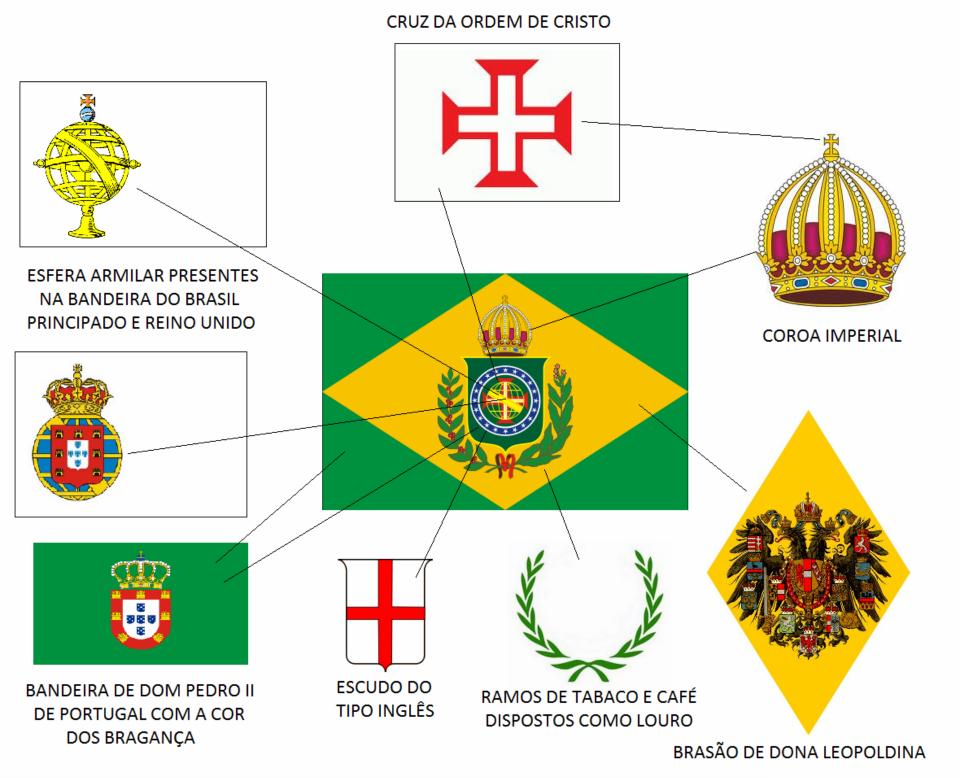 9f2a6764a9 04 ○ A Bandeira da Ordem de Cristo foi também o primeiro símbolo do Brasil  e hoje existe muitos municípios brasileiros que possuem a imagem da Cruz na  sua ...