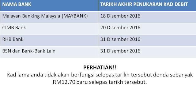 Tarikh Akhir Tukar Kad ATM DEBIT Malaysia