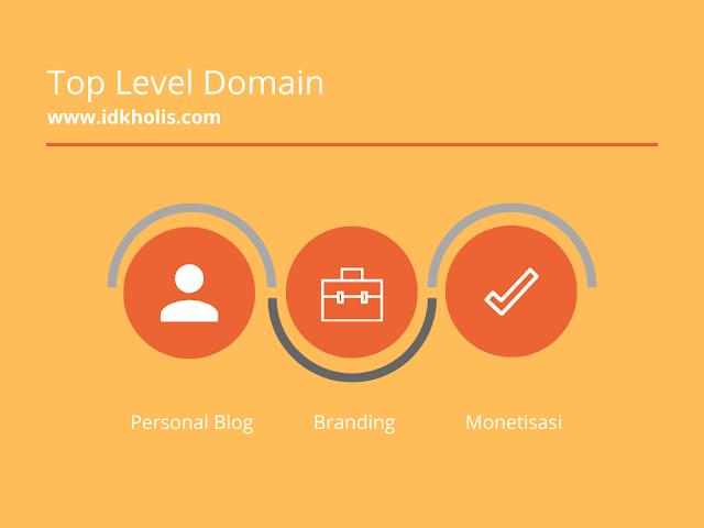 Ekstensi Domain TLD paling bagus