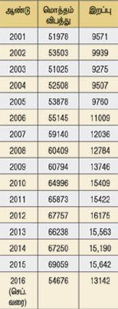 தமிழகத்தில் சாலை விபத்துகளில் 9 மாதங்களில் 13,142 பேர் பலியான சோகம்