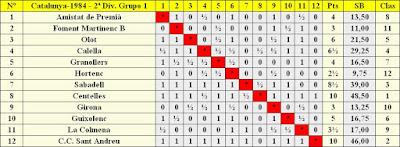 Clasificación según orden del sorteo inicial del Campeonato de Catalunya - 2ª División – Grupo I