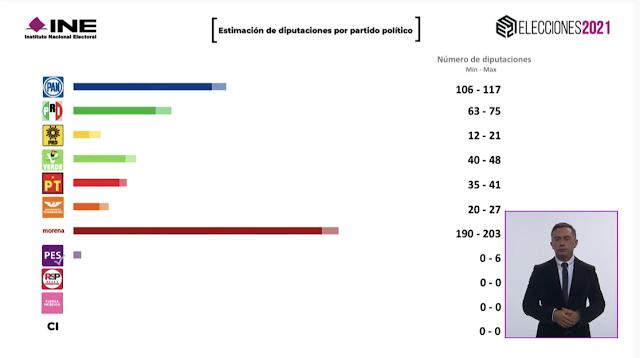 Morena no alcanza la mayoría calificada en la Cámara de Diputados