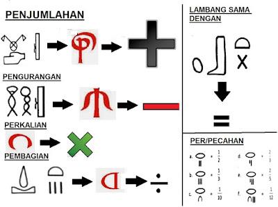 Proses perubahan simbol operasi hitung dari masa ke masa