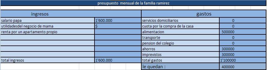 el dinero y el presupuesto emprendimiento