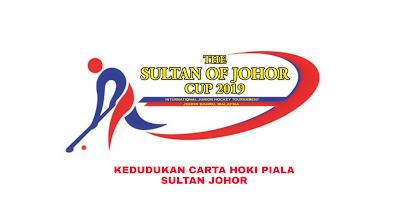 Kedudukan Carta Hoki Piala Sultan Johor 2019