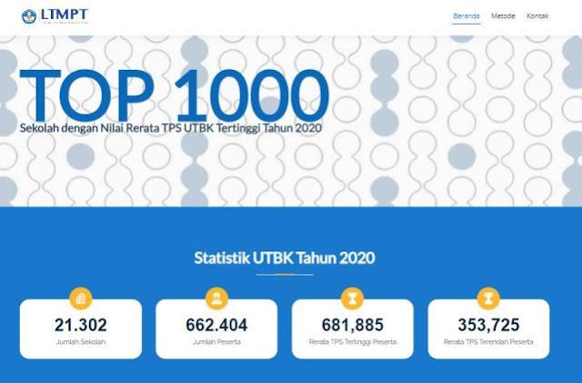 Laman Utama Cek Ranking Sekolah UTBK 2020 Yusuf Studi