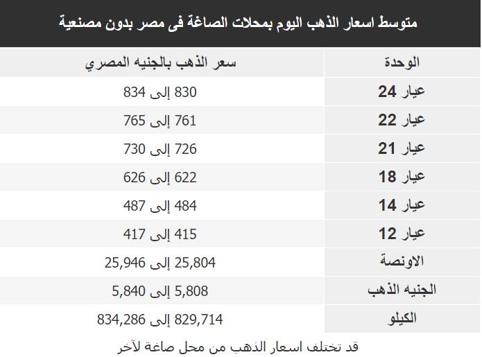 اسعار الذهب اليوم فى مصر Gold السبت 11 ابريل 2020