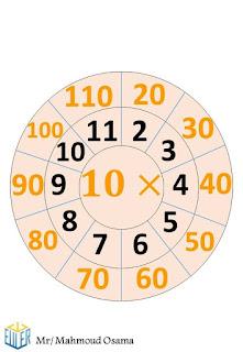 جدول الضرب بشكل مميز جدا يسهل الحفظ علي الطلاب في المرحلة الابتدائية  9