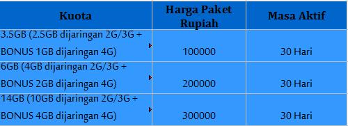 Harga Paket Internet Xl, Telkomsel Dan Indosat