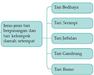 contoh-tari-pasangan-dan-tari-kelompok