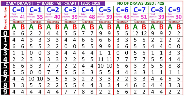 Kerala Lottery Winning Number Daily Trending And Pending C based  AB chart  on 13.10.2019
