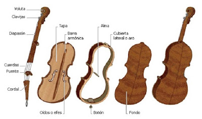 Partes y/o Piezas del Violín