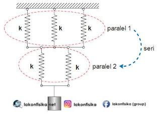 soal rangkaian pegas, rangkaian pegas seri paralel, getaran harmonik pegas, gaya pegas, hukum hooke, gaya pemulih, konstanta pegas, konstanta elastisitas, fisika sma, fisika sma kelas xi