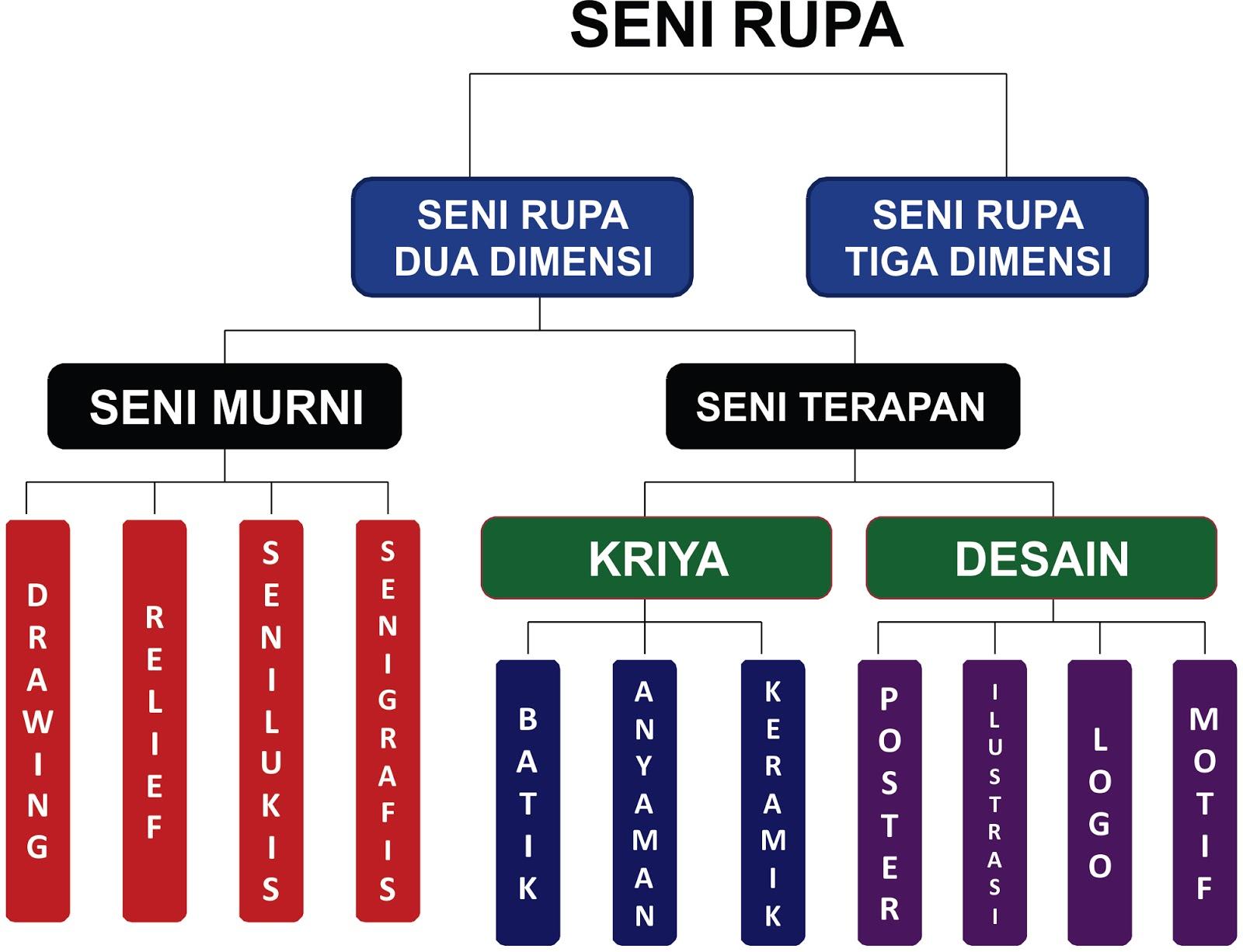 SENI BUDAYA (SENI RUPA)