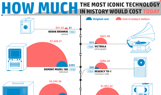 How Much the Most Iconic Technology in History of All Time Would Cost Today
