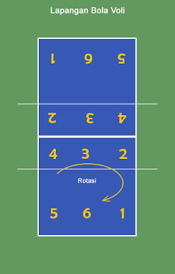Pemain Bola Voli Dan Tugasnya : pemain, tugasnya, Penjelasan, Lengkap, Posisi, Pemain, Tugasnya
