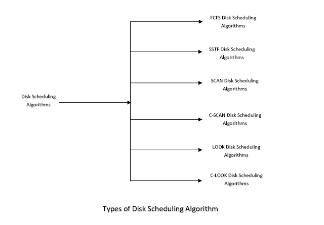 Different types of Disk Scheduling Algorithm