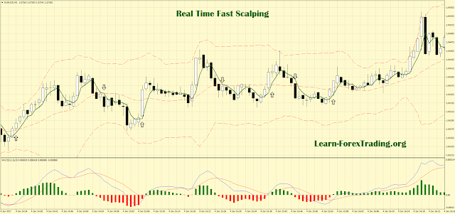 Scalping with EMA, Bollinger Bands and Awesome