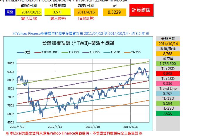 樂活五線譜 斜率的問題 @ 股息 現金流 被動收入 理財的心路歷程 :: 痞客邦