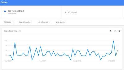 Orang mencari cara mengetahui versi android setiap bulannya