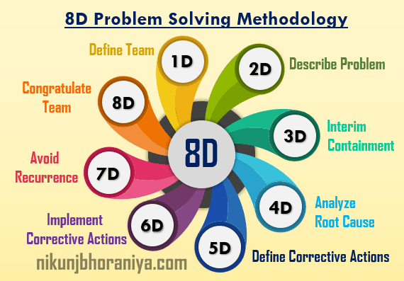 8D Methodology
