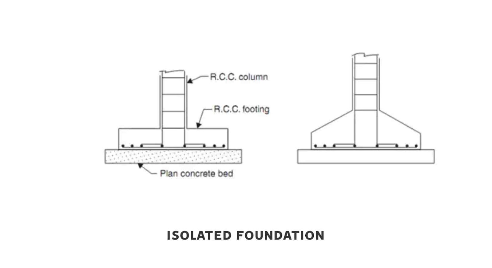 Isolated or Pad or Spread Footing