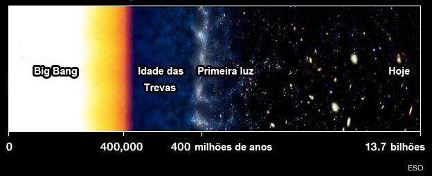 Idade da Trevas - evolução do Universo - forma simplificada