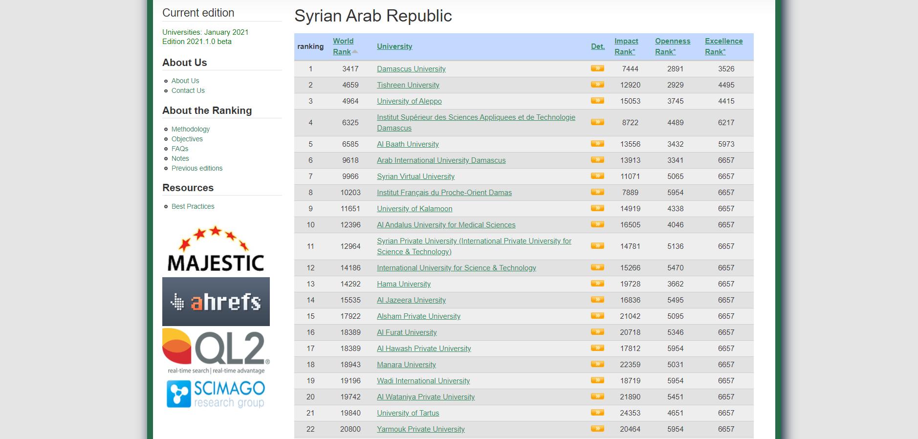 تصنيف الجامعات السورية للعام 2021 خلال شهر يناير 1