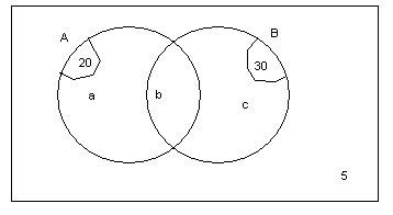 Education WA: Solving Venn diagrams where the intersection
