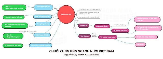 Chuỗi cung ứng ngành Nuôi tại Việt Nam