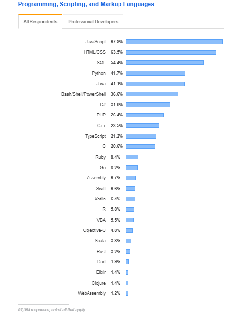 Stack Overflow Survey