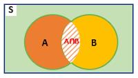 irisan dua himpunan dalam bentuk diagram venn