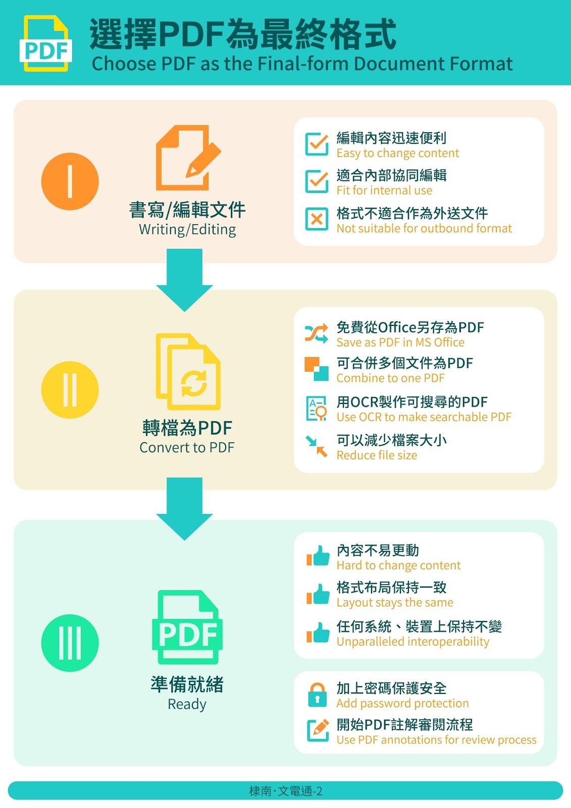 選擇PDF為最終格式