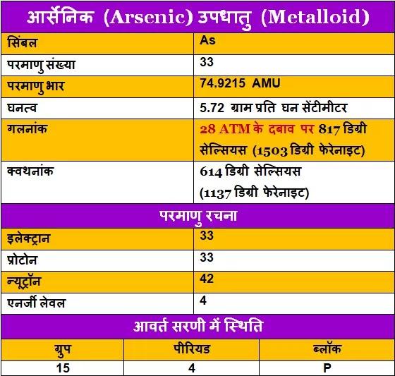 Arsenic-ke-upyog, Arsenic-ki-Jankari, Arsenic-in-Hindi, Arsenic-information-in-Hindi, Arsenic-uses-in-Hindi, आर्सेनिक-के-गुण, आर्सेनिक-के-उपयोग, आर्सेनिक-की-जानकारी
