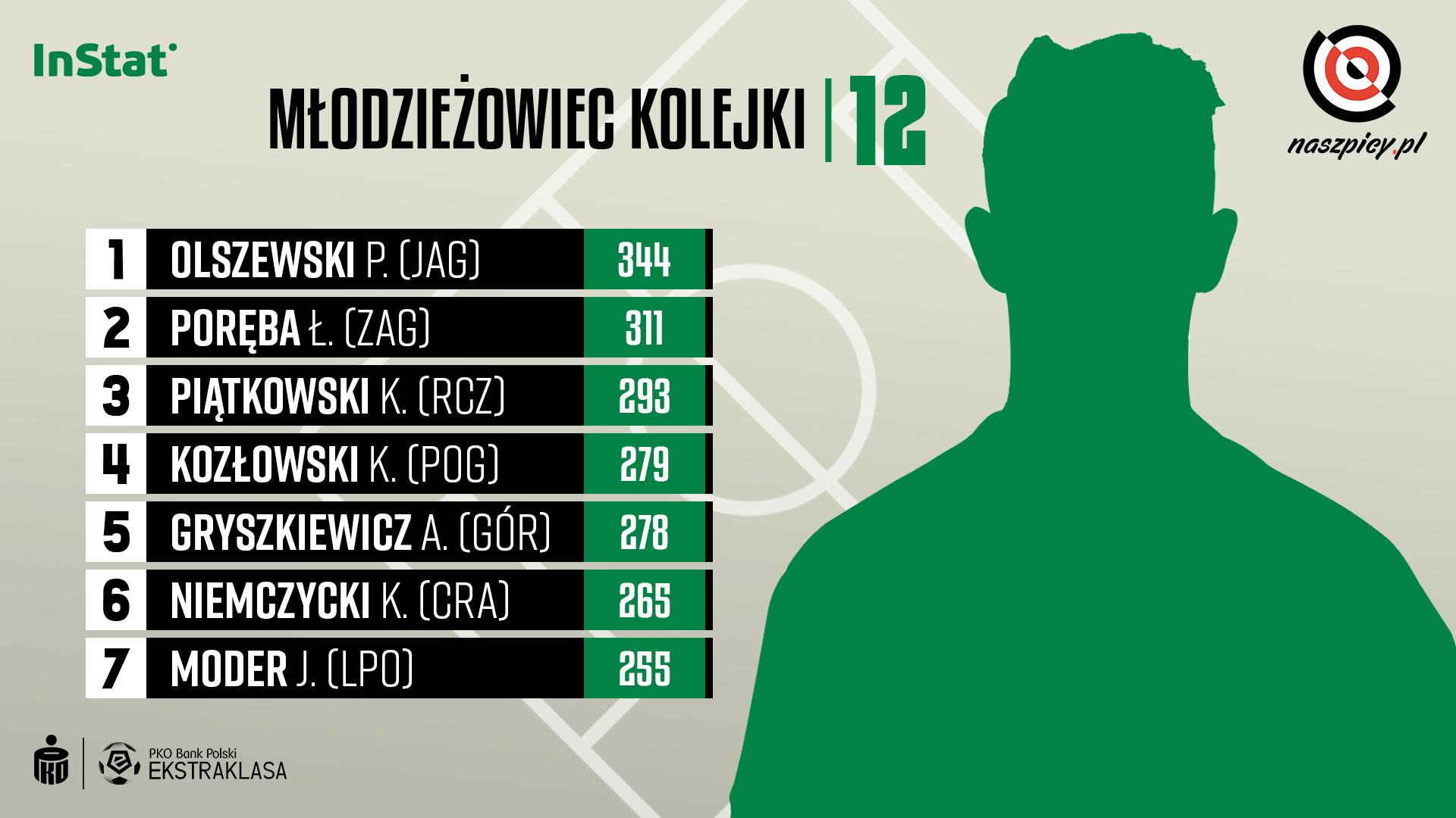 Ranking młodzieżowców w 12. kolejce PKO Ekstraklasy wg InStat Index<br><br>Źródło: Opracowanie własne na podstawie instatsport.com<br><br>graf. Bartosz Urban
