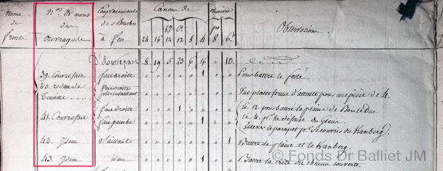 mémoire sur l'armement de la place de Maastricht [Anvers] rédigé en 1799 par le général Dulauloy (fonds Dr Balliet)
