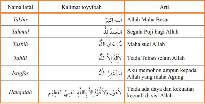 Tata Cara Lengkap Berdzikir dan Berdoa - kalimat-kalimat tayyibah
