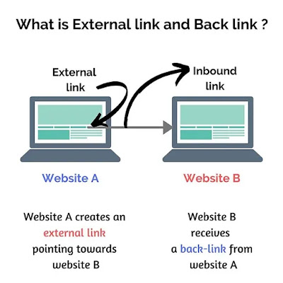 Explation of external and internal link using example of illustration of two laptops