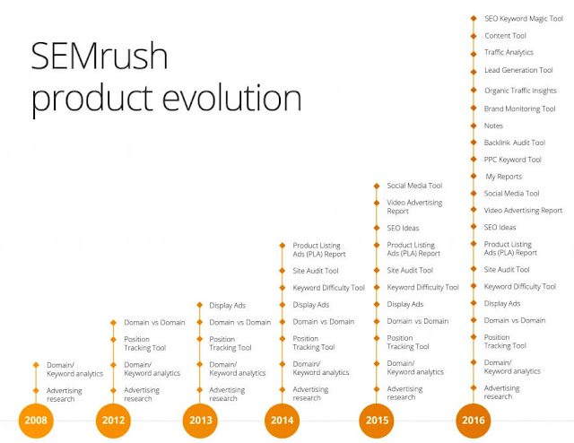 SEMrush review 2020 - price, features of this digital marketing tool