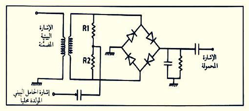 تضمين الاتساع Amplitude Modulation