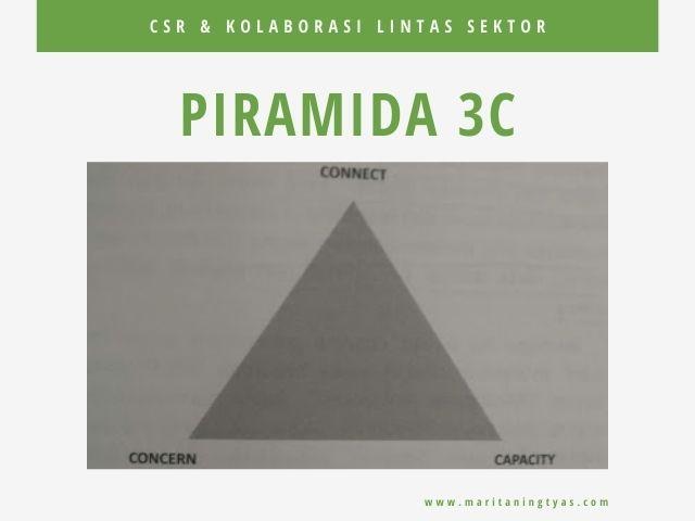 unsur-unsur piramida 3C