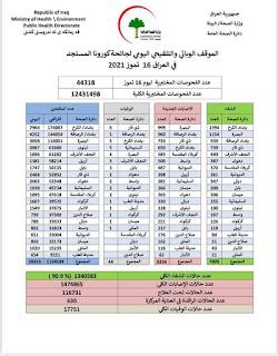 الموقف الوبائي والتلقيحي اليومي لجائحة كورونا في العراق ليوم الجمعة الموافق ١٦ تموز ٢٠٢١