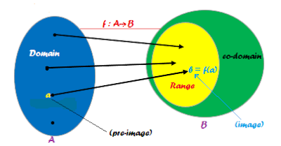 domain-predomain-range-image-preimage-of-function