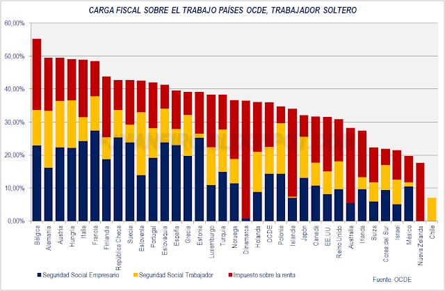carga fiscal sobre el trabajo países OCDE, trabajador soltero