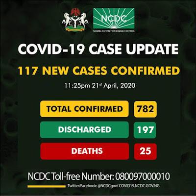 The Nigeria Centre for Disease Control (NCDC) in recent tweet, announced that Nigeria has now recorded 117 (One hundred and seventeen) new cases of Coronavirus.  The Nigeria Center for Disease Control, (NCDC) on Tuesday night, took to it official twitter account to report that a total of 117 cases were recorded in Nigeria. 59 cases were recorded in Lagos, 29 cases in Abuja, 14 cases in Kano State, 6 cases  in Borno State, 4 cases in Katsina State, 3 cases in Ogun State, and 1 in Rivers and Bauchi State respectively.
