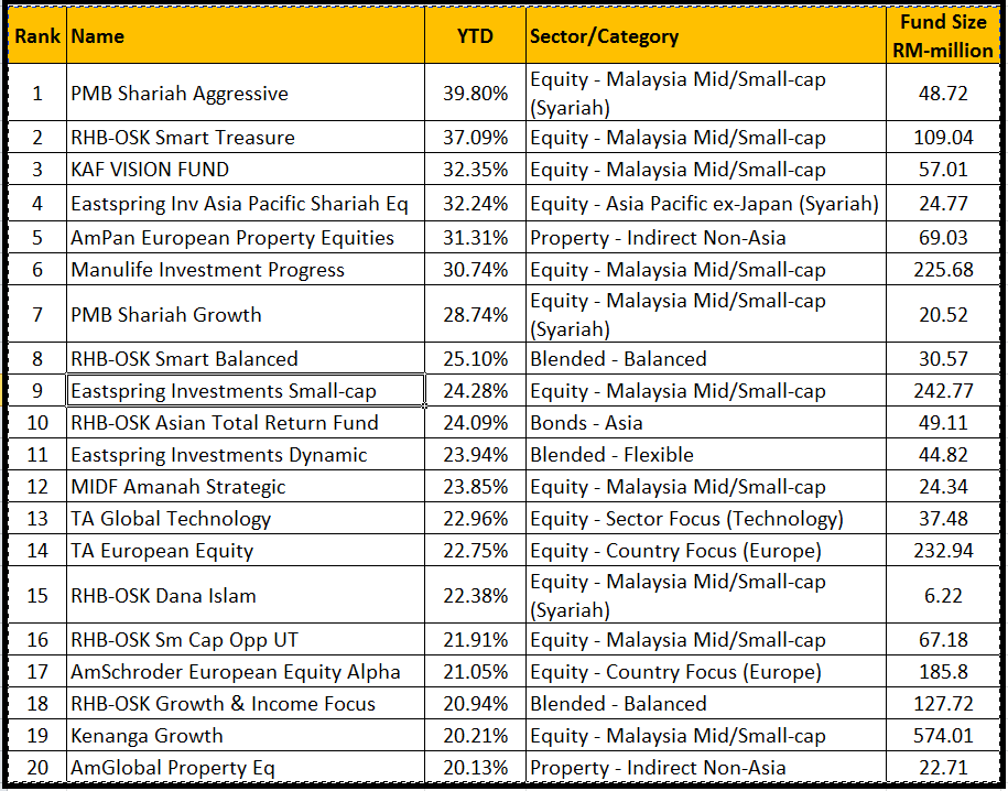 Invest Made Easy - for Malaysian Only: Top 20 Best