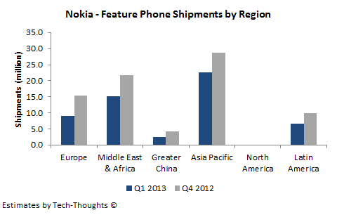 Nokia - Feature Phone Shipments by Region