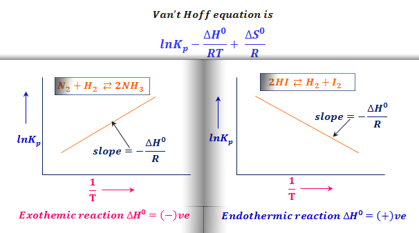 Van't Hoff equation and equilibrium point