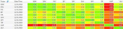 2010 250 day correlation between ETFs: EEM, EFA, FXI, IEF, IYR, SHY, SPY, TIP, UUP, and XLV